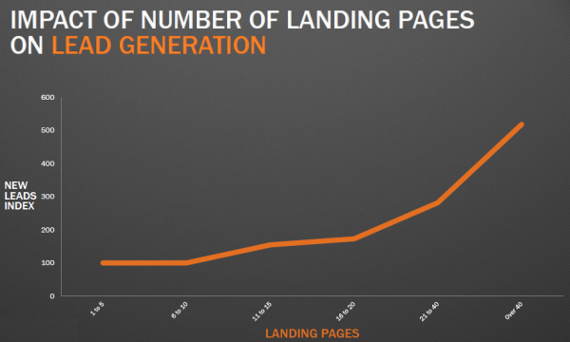 These Six Content Marketing Tactics Will Give You 142% More Traffic in Six Months